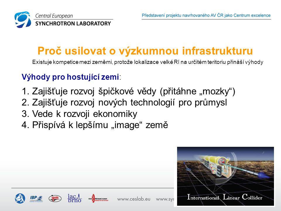 """Proč usilovat o výzkumnou infrastrukturu Existuje kompetice mezi zeměmi, protože lokalizace velké RI na určitém teritoriu přináší výhody Výhody pro hostující zemi: 1.Zajišťuje rozvoj špičkové vědy (přitáhne """"mozky ) 2.Zajišťuje rozvoj nových technologií pro průmysl 3.Vede k rozvoji ekonomiky 4.Přispívá k lepšímu """"image země"""