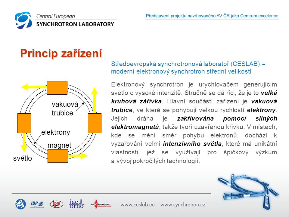 Středoevropská synchrotronová laboratoř (CESLAB) = moderní elektronový synchrotron střední velikosti magnet světlo vakuová trubice elektrony Elektrono