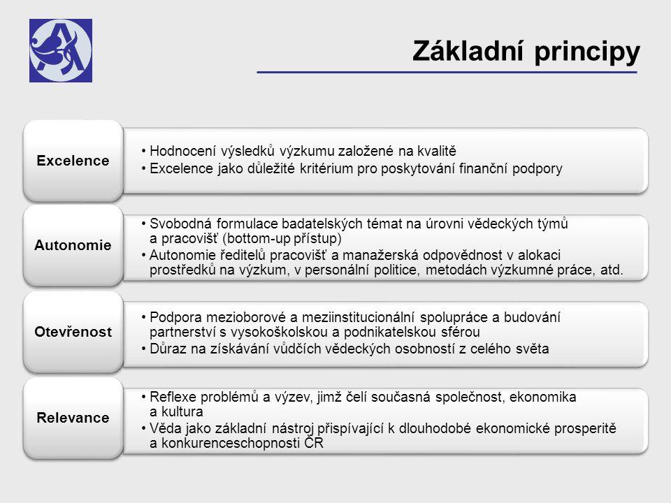 Základní principy Hodnocení výsledků výzkumu založené na kvalitě Excelence jako důležité kritérium pro poskytování finanční podpory Excelence Svobodná formulace badatelských témat na úrovni vědeckých týmů a pracovišť (bottom-up přístup) Autonomie ředitelů pracovišť a manažerská odpovědnost v alokaci prostředků na výzkum, v personální politice, metodách výzkumné práce, atd.