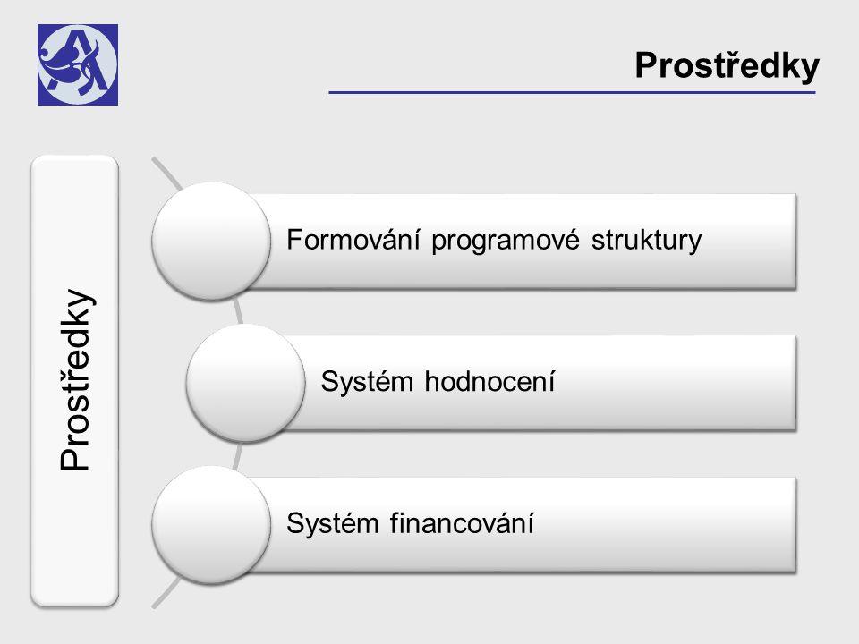 Prostředky Formování programové struktury Systém hodnocení Systém financování Prostředky