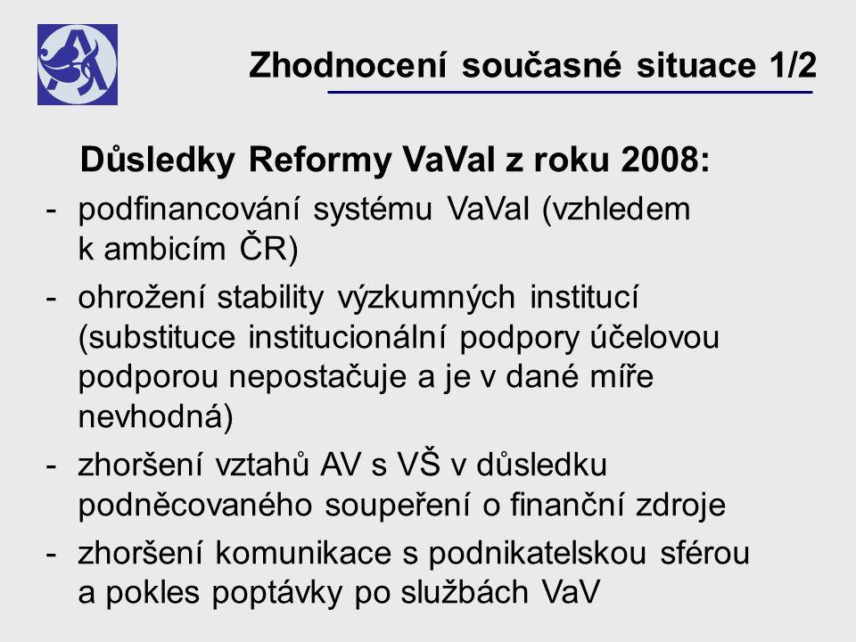 Zhodnocení současné situace 1/2 Důsledky Reformy VaVaI z roku 2008: podfinancování systému VaVaI (vzhledem k ambicím ČR) ohrožení stability výzkumných institucí (substituce institucionální podpory účelovou podporou nepostačuje a je v dané míře nevhodná) zhoršení vztahů AV s VŠ v důsledku podněcovaného soupeření o finanční zdroje zhoršení komunikace s podnikatelskou sférou a pokles poptávky po službách VaV
