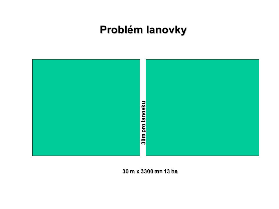 Problém lanovky 30 m x 3300 m= 13 ha 30m pro lanovku