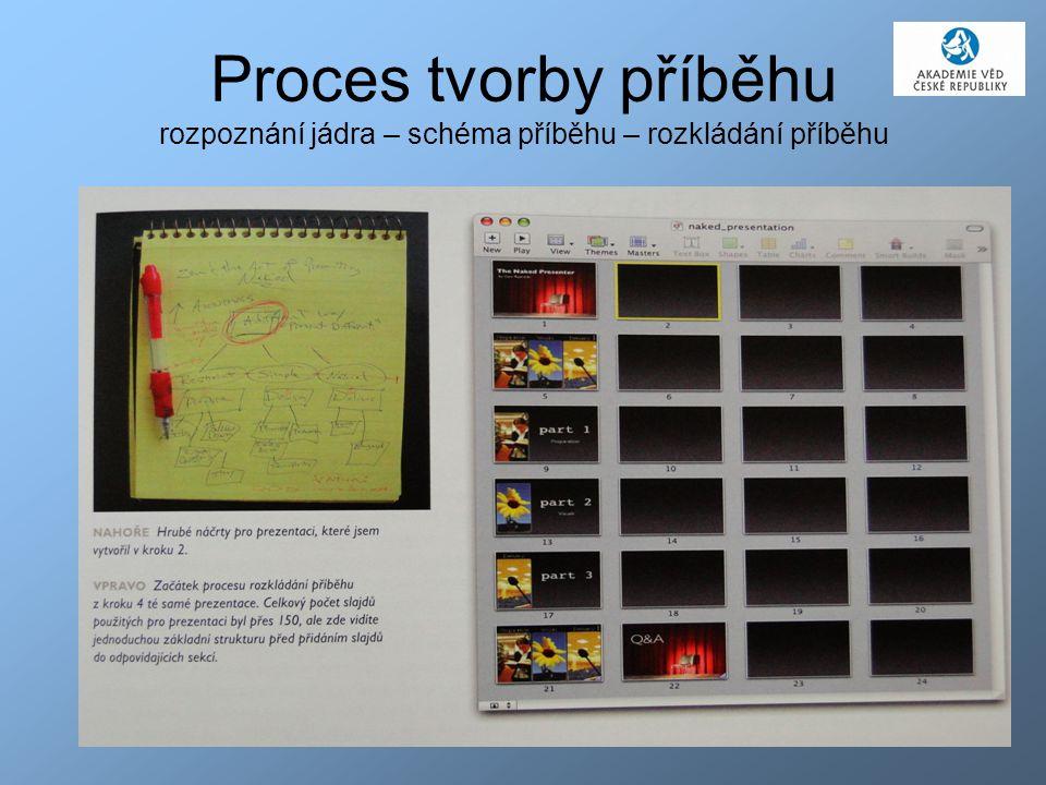 28 Proces tvorby příběhu rozpoznání jádra – schéma příběhu – rozkládání příběhu
