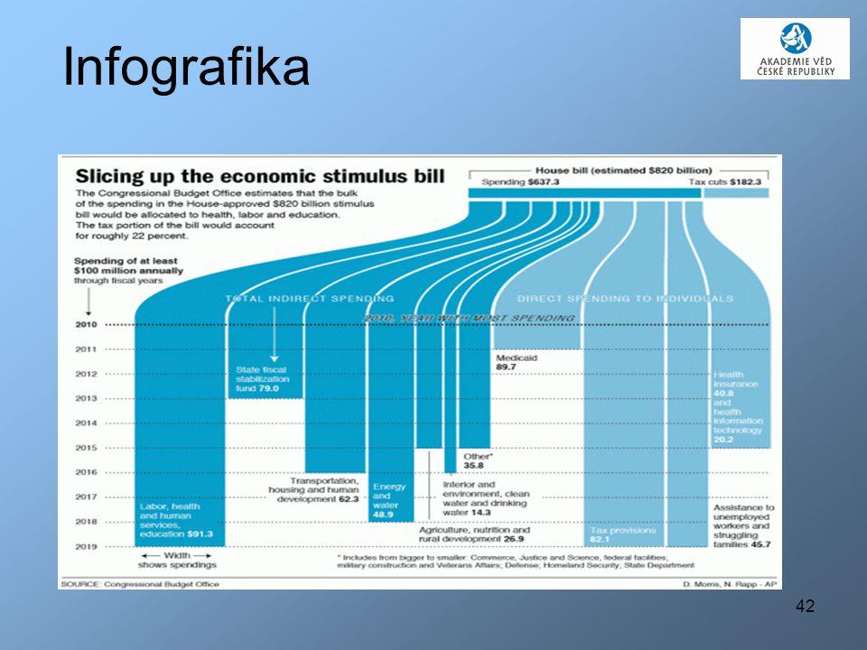 42 Infografika