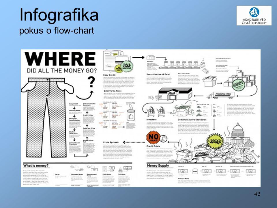 43 Infografika pokus o flow-chart