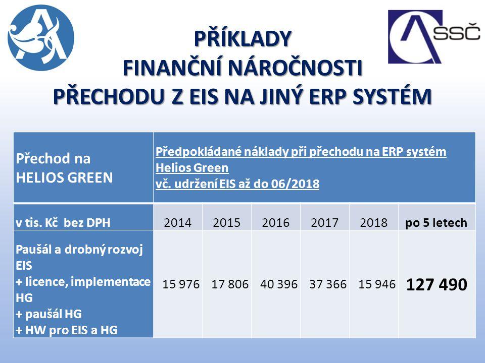 PŘÍKLADY FINANČNÍ NÁROČNOSTI PŘECHODU Z EIS NA JINÝ ERP SYSTÉM Přechod na HELIOS GREEN Předpokládané náklady při přechodu na ERP systém Helios Green vč.