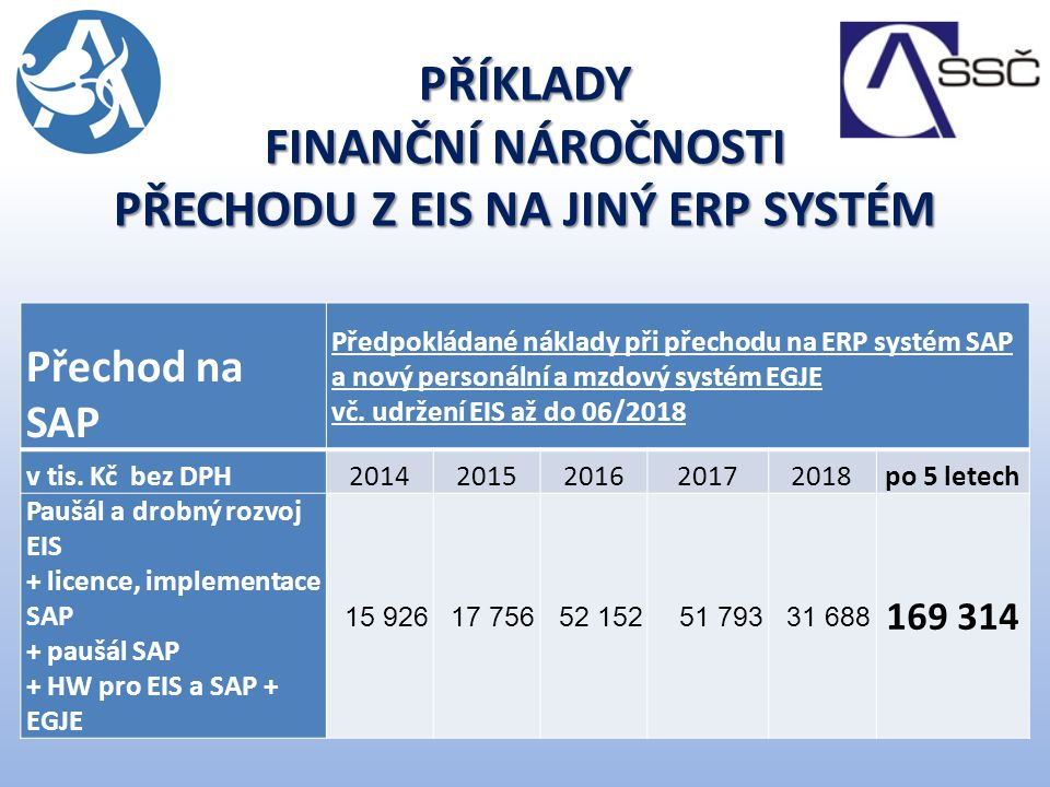 PŘÍKLADY FINANČNÍ NÁROČNOSTI PŘECHODU Z EIS NA JINÝ ERP SYSTÉM Přechod na SAP Předpokládané náklady při přechodu na ERP systém SAP a nový personální a mzdový systém EGJE vč.