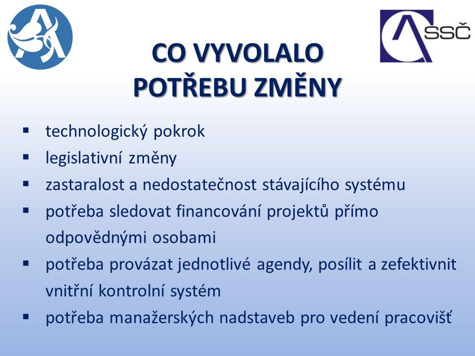 HISTORICKÉ INTRO  v roce 2004 vznikla zadávací dokumentace a bylo vyhlášeno veřejné výběrové řízení  pilotní implementace v r.