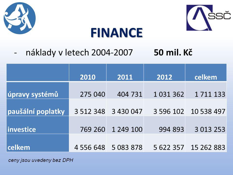 FINANCE -náklady v letech 2004-2007 50 mil.