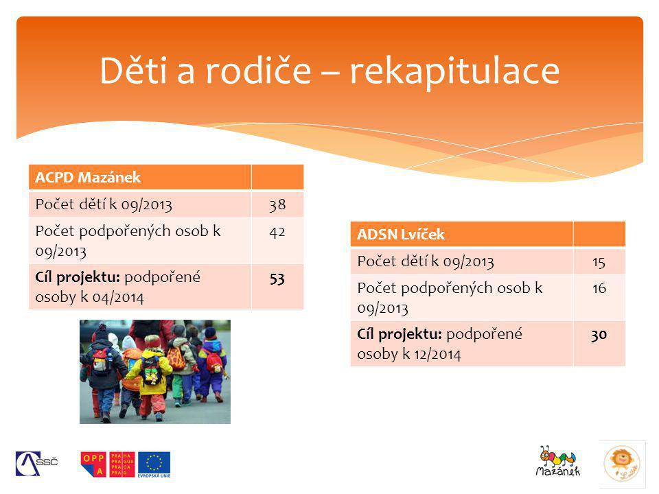 Děti a rodiče – rekapitulace ACPD Mazánek Počet dětí k 09/201338 Počet podpořených osob k 09/2013 42 Cíl projektu: podpořené osoby k 04/2014 53 ADSN L
