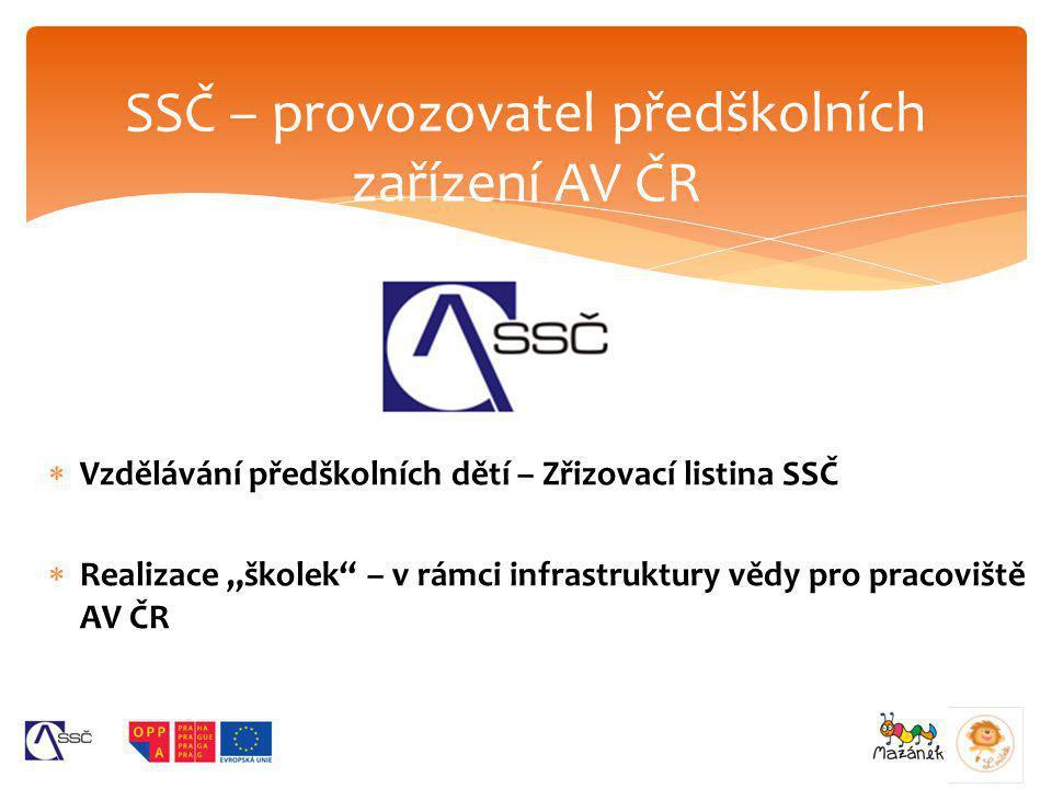  Nedostatek MŠ v Praze  Udržení kontaktu vysoce kvalifikovaných zaměstnanců s vývojem v dané profesi  Rychlejší návrat do pracovního procesu po RD Důvody vzniku ACPD, ADSN