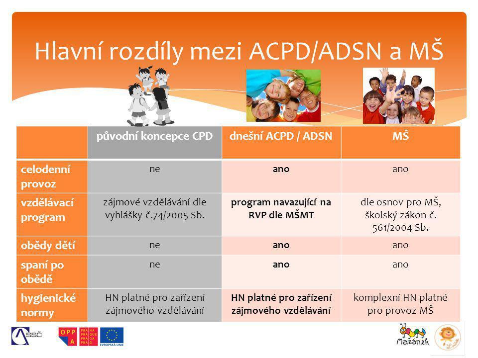 původní koncepce CPDdnešní ACPD / ADSNMŠ celodenní provoz neano vzdělávací program zájmové vzdělávání dle vyhlášky č.74/2005 Sb. program navazující na
