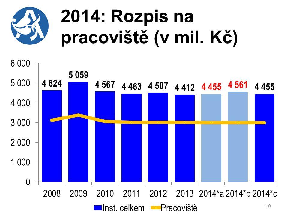 2014: Rozpis na pracoviště (v mil. Kč) 10