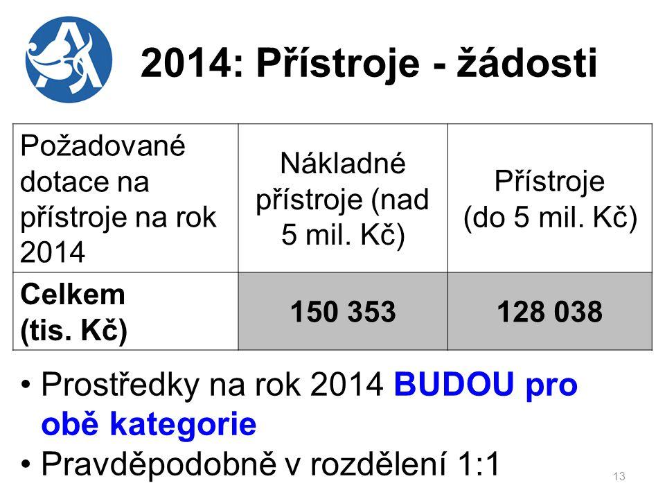 2014: Přístroje - žádosti 13 Požadované dotace na přístroje na rok 2014 Nákladné přístroje (nad 5 mil.