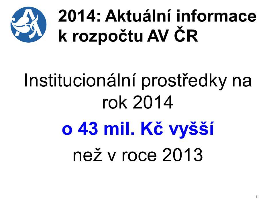 2014: Aktuální informace k rozpočtu AV ČR Institucionální prostředky na rok 2014 o 43 mil.