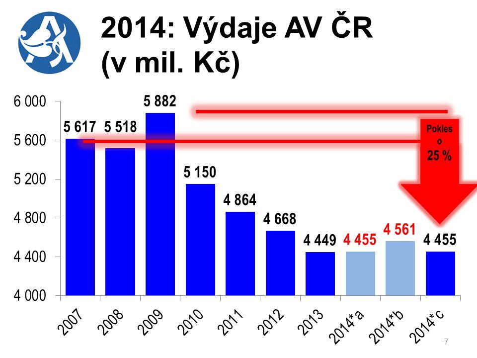 7 2014: Výdaje AV ČR (v mil. Kč)