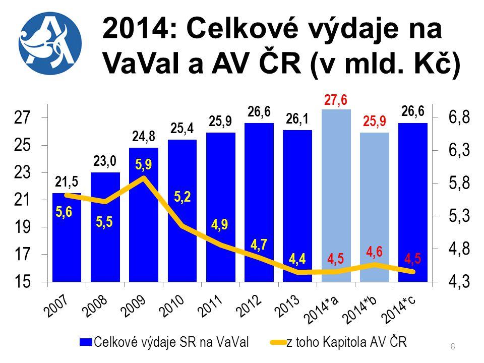 2014: Celkové výdaje na VaVaI a AV ČR (v mld. Kč) 8