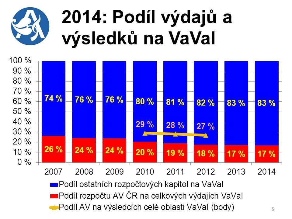2014: Podíl výdajů a výsledků na VaVaI 9