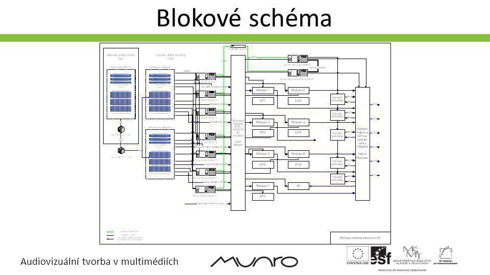 Audiovizuální tvorba v multimédiích Blokové schéma