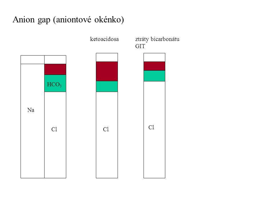 Anion gap (aniontové okénko) Na Cl HCO 3 Cl ketoacidosaztráty bicarbonátu GIT