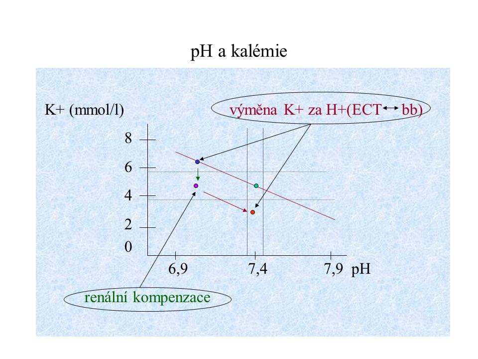 pH a kalémie K+ (mmol/l) výměna K+ za H+(ECT bb) 8 6 4 2 0 6,9 7,4 7,9 pH renální kompenzace