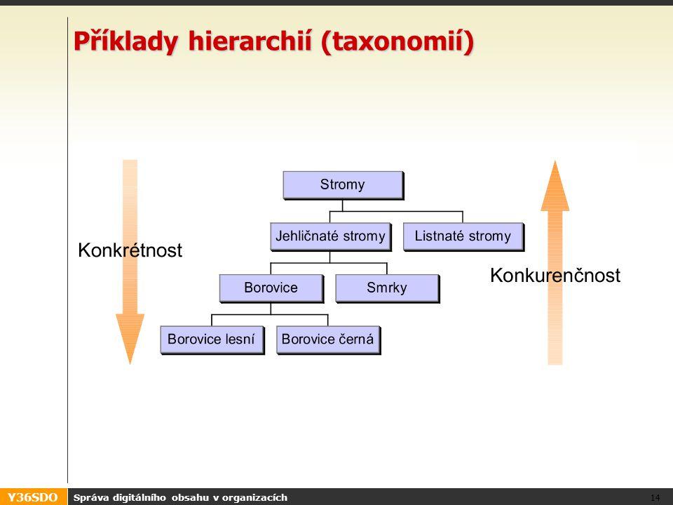 Y36SDO Správa digitálního obsahu v organizacích 14 Příklady hierarchií (taxonomií)