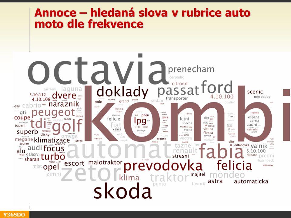 Y36SDO Annoce – hledaná slova v rubrice auto moto dle frekvence