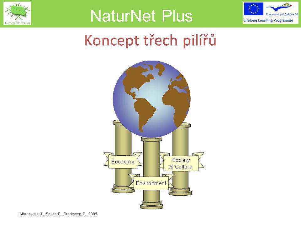 NaturNet Plus After Nuttle, T., Salles, P., Bredeweg, B., 2005 Koncept třech pilířů