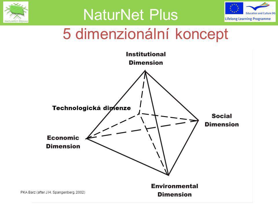 NaturNet Plus Technologická dimenze PKA Barz (after J.H. Spangenberg, 2002) 5 dimenzionální koncept