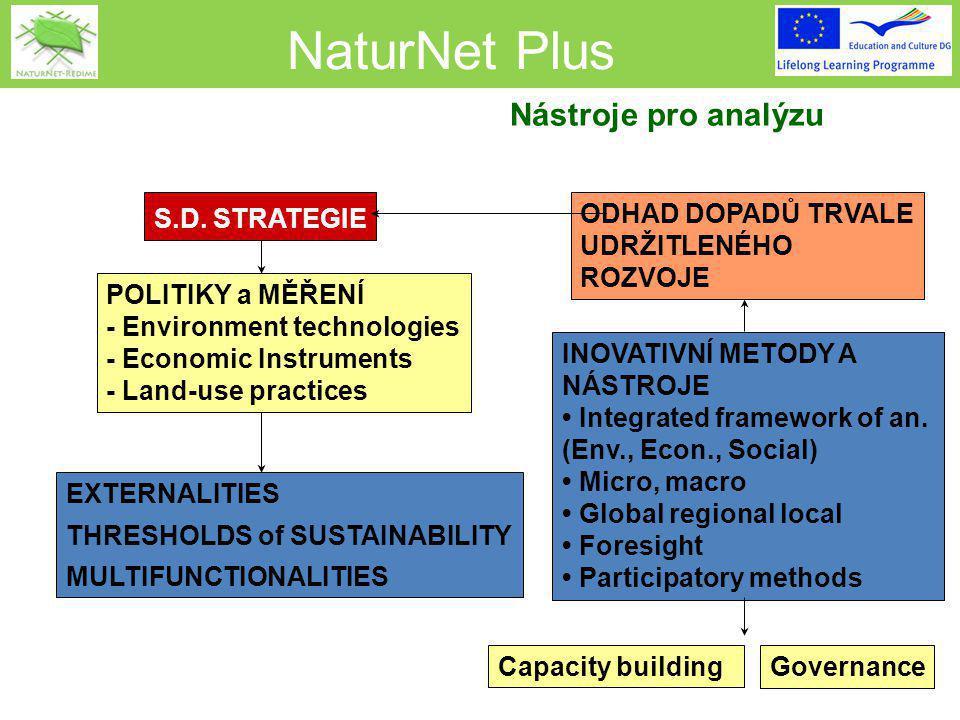NaturNet Plus ODHAD DOPADŮ TRVALE UDRŽITLENÉHO ROZVOJE INOVATIVNÍ METODY A NÁSTROJE Integrated framework of an.