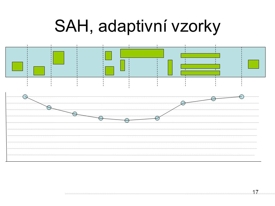 17 SAH, adaptivní vzorky