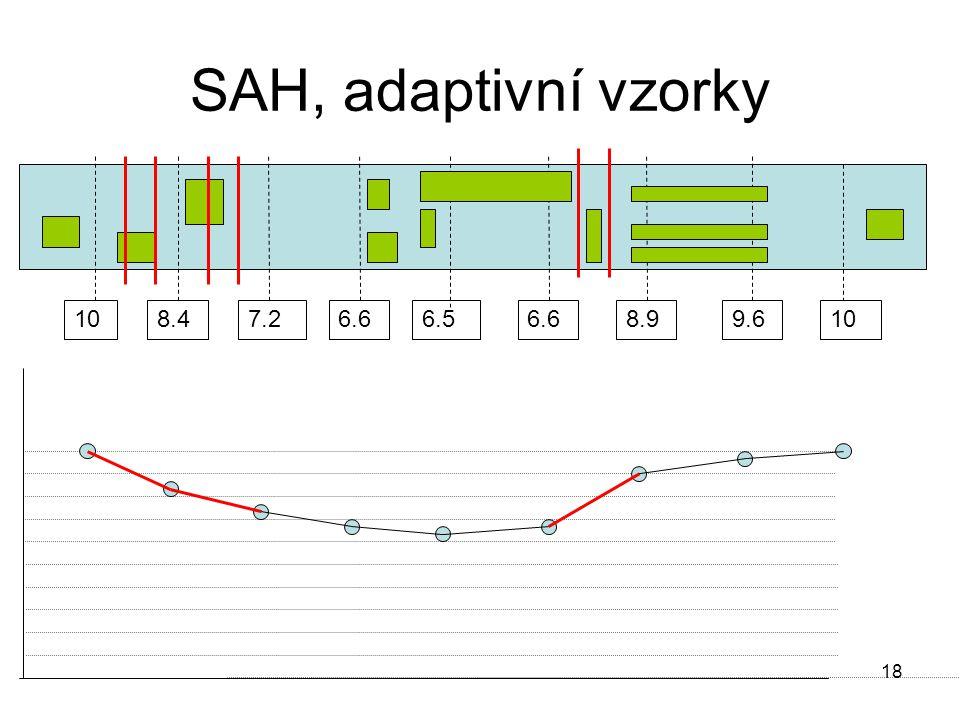 18 SAH, adaptivní vzorky 108.47.26.6 6.5 6.68.99.610