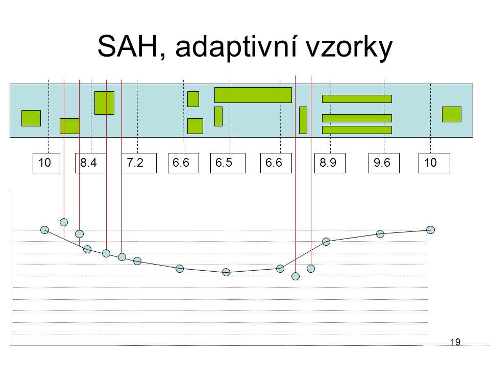 19 SAH, adaptivní vzorky 108.47.26.6 6.5 6.68.99.610