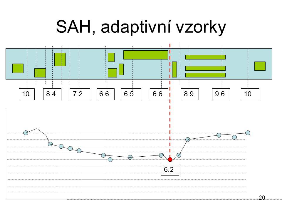 20 SAH, adaptivní vzorky 108.47.26.6 6.5 6.68.99.610 6.2