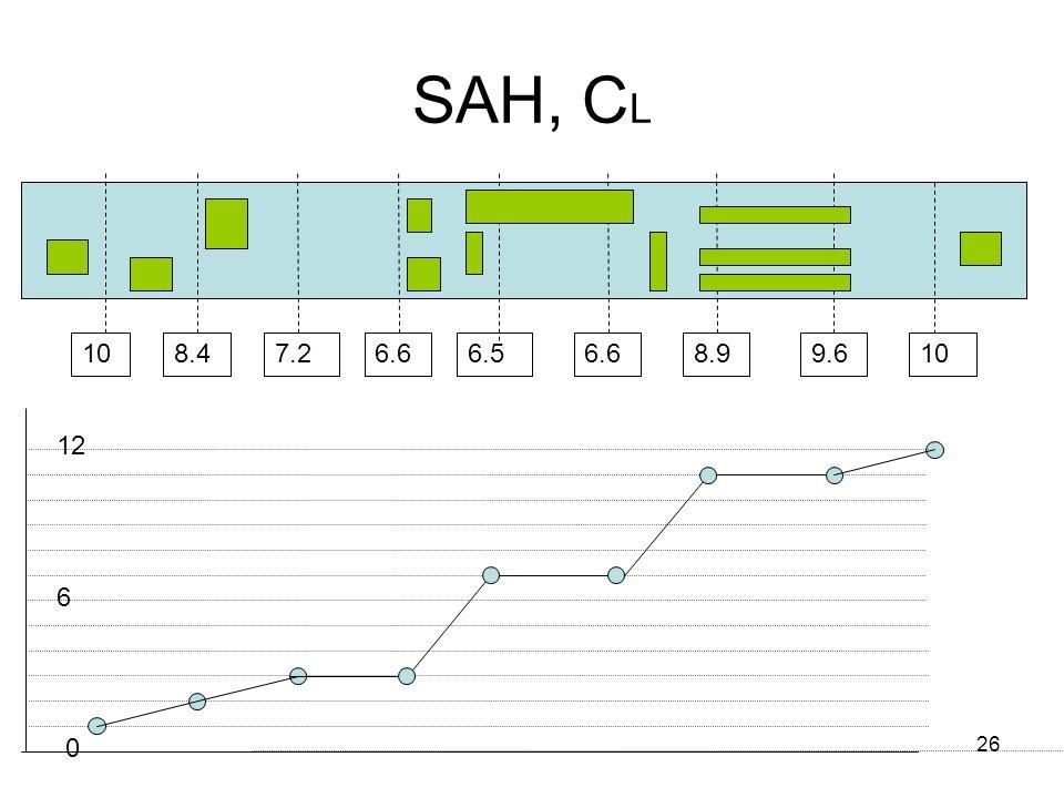 26 SAH, C L 108.47.26.6 6.5 6.68.99.610 0 12 6