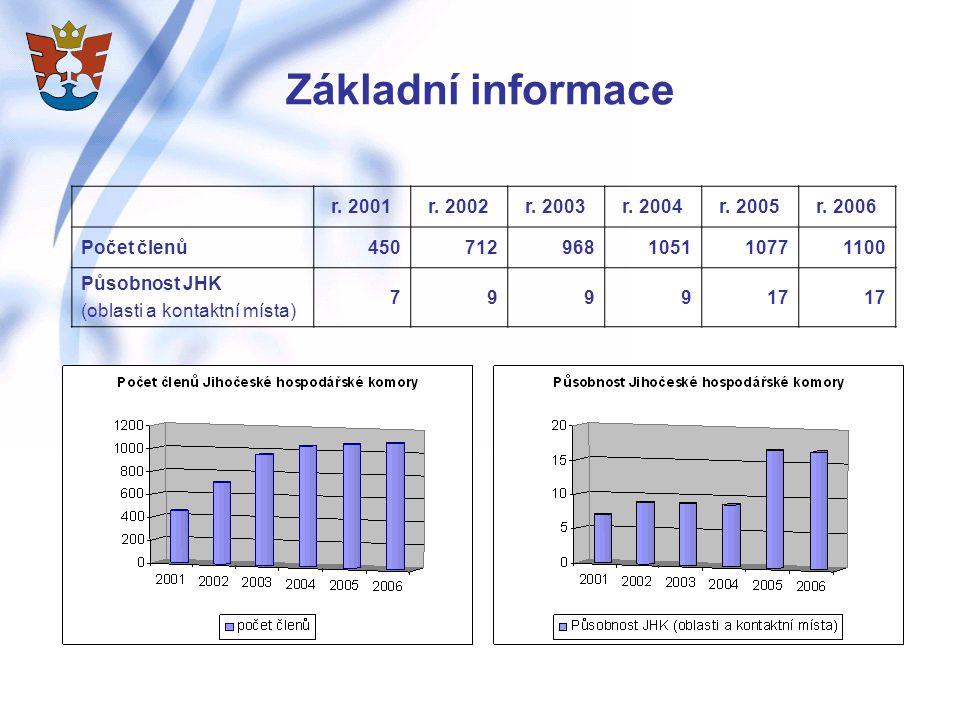 Základní informace r.2001r. 2002r. 2003r. 2004r. 2005r.