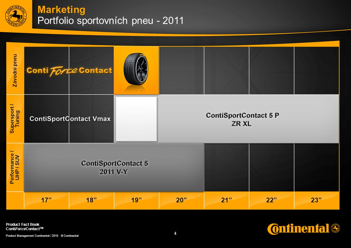 4 4 Product Management Continental / 2010 © Continental Product Fact Book ContiForceContact TM Marketing Portfolio sportovních pneu - 2011 Závodní pne