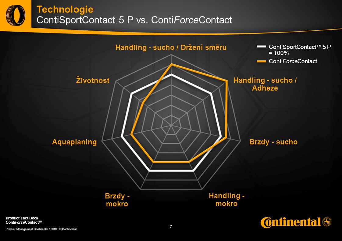 7 7 Product Management Continental / 2010 © Continental Product Fact Book ContiForceContact TM Technologie ContiSportContact 5 P vs. ContiForceContact
