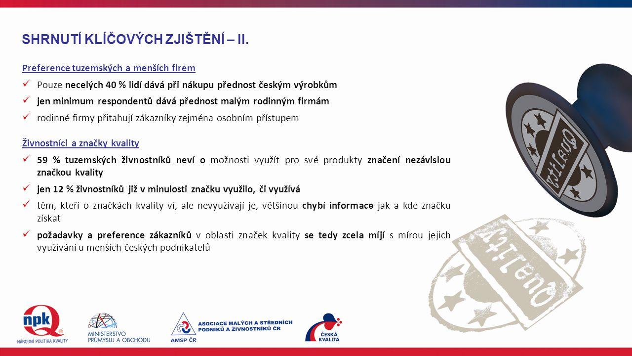Preference tuzemských a menších firem Pouze necelých 40 % lidí dává při nákupu přednost českým výrobkům jen minimum respondentů dává přednost malým ro