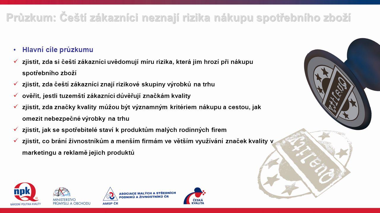 Hlavní cíle průzkumu zjistit, zda si čeští zákazníci uvědomují míru rizika, která jim hrozí při nákupu spotřebního zboží zjistit, zda čeští zákazníci znají rizikové skupiny výrobků na trhu ověřit, jestli tuzemští zákazníci důvěřují značkám kvality zjistit, zda značky kvality můžou být významným kritériem nákupu a cestou, jak omezit nebezpečné výrobky na trhu zjistit, jak se spotřebitelé staví k produktům malých rodinných firem zjistit, co brání živnostníkům a menším firmám ve větším využívání značek kvality v marketingu a reklamě jejich produktů Průzkum: Čeští zákazníci neznají rizika nákupu spotřebního zboží