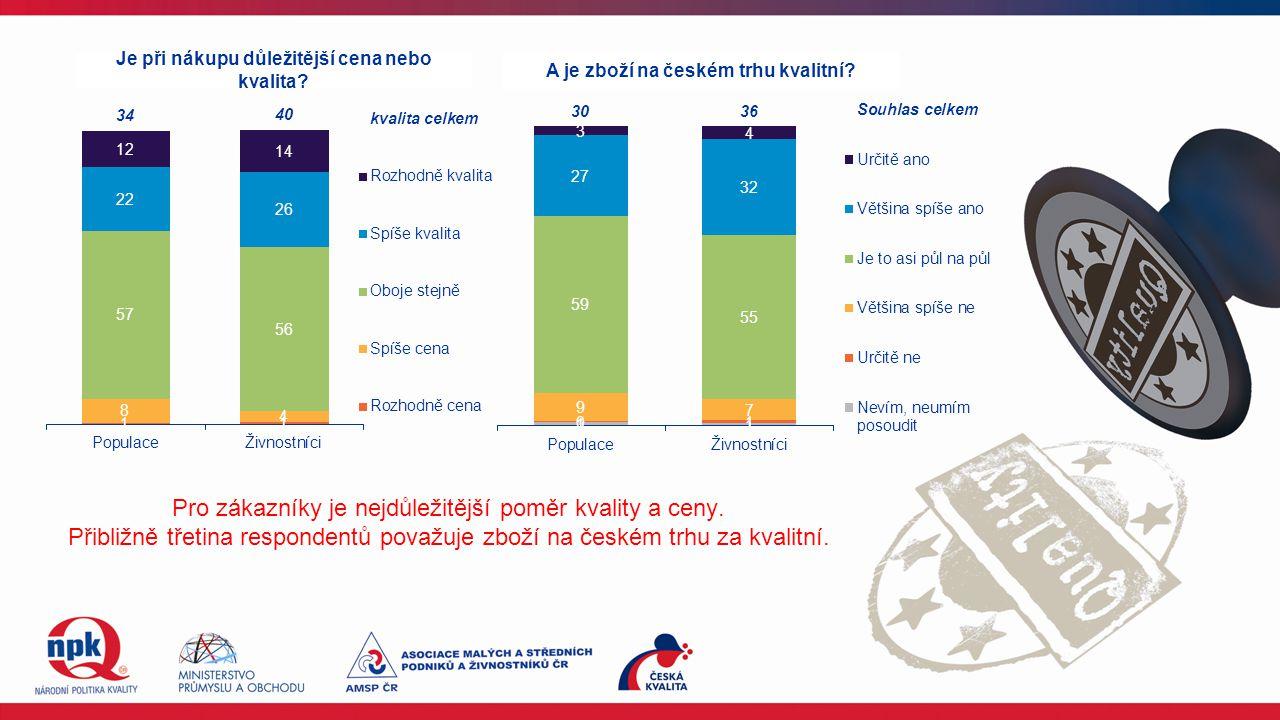 Pro zákazníky je nejdůležitější poměr kvality a ceny. Přibližně třetina respondentů považuje zboží na českém trhu za kvalitní. Je při nákupu důležitěj