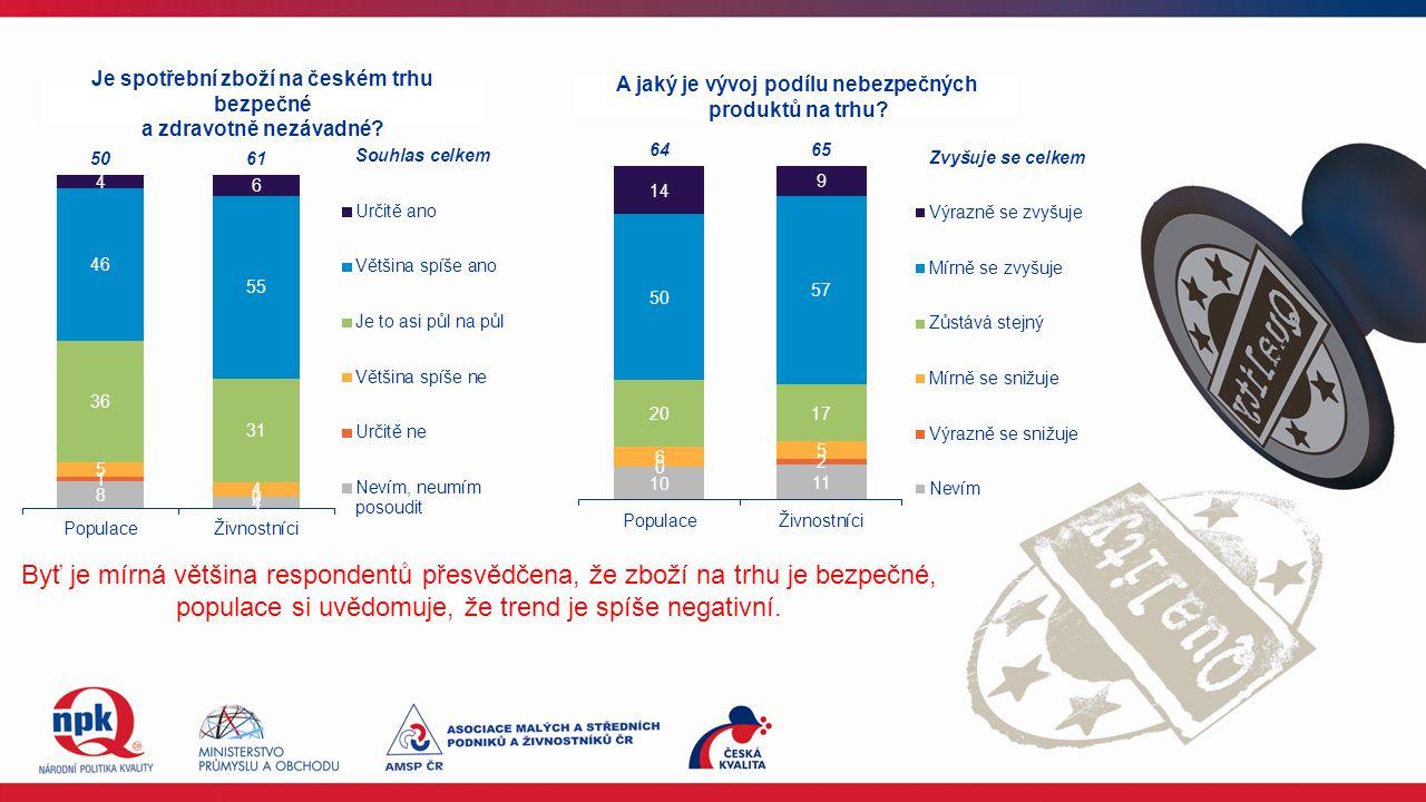 Je spotřební zboží na českém trhu bezpečné a zdravotně nezávadné? A jaký je vývoj podílu nebezpečných produktů na trhu? Byť je mírná většina responden