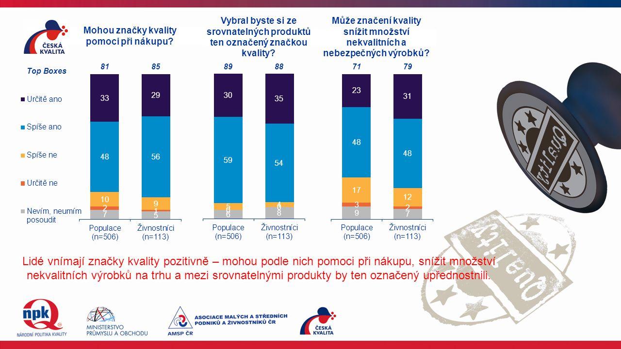 Lidé vnímají značky kvality pozitivně – mohou podle nich pomoci při nákupu, snížit množství nekvalitních výrobků na trhu a mezi srovnatelnými produkty by ten označený upřednostnili.