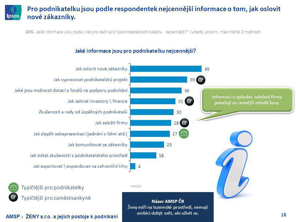 16 Pro podnikatelku jsou podle respondentek nejcennější informace o tom, jak oslovit nové zákazníky.