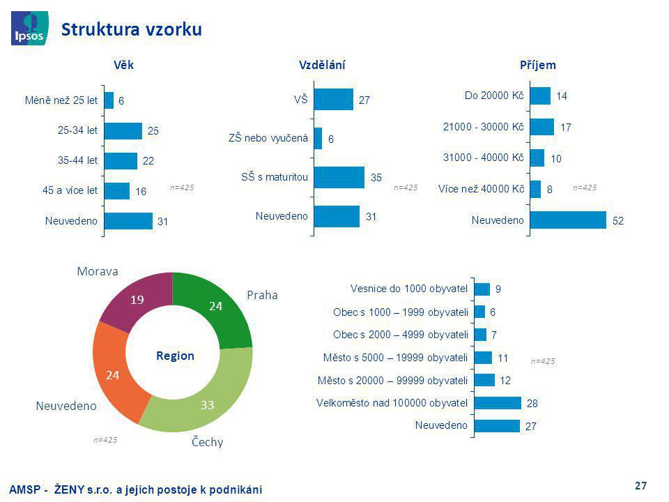 27 Region Struktura vzorku VěkVzdělání AMSP - ŽENY s.r.o.