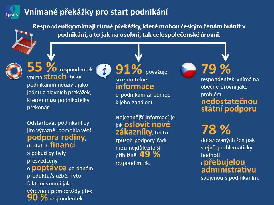 6 Vnímané překážky pro start podnikání Respondentky vnímají různé překážky, které mohou českým ženám bránit v podnikání, a to jak na osobní, tak celospolečenské úrovni.