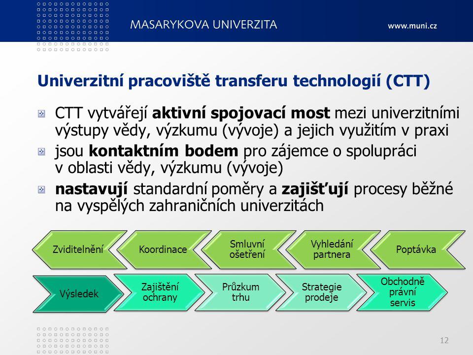 12 Univerzitní pracoviště transferu technologií (CTT) CTT vytvářejí aktivní spojovací most mezi univerzitními výstupy vědy, výzkumu (vývoje) a jejich využitím v praxi jsou kontaktním bodem pro zájemce o spolupráci v oblasti vědy, výzkumu (vývoje) nastavují standardní poměry a zajišťují procesy běžné na vyspělých zahraničních univerzitách Výsledek Zajištění ochrany Průzkum trhu Strategie prodeje Obchodně právní servis Poptávka Vyhledání partnera Smluvní ošetření KoordinaceZviditelnění