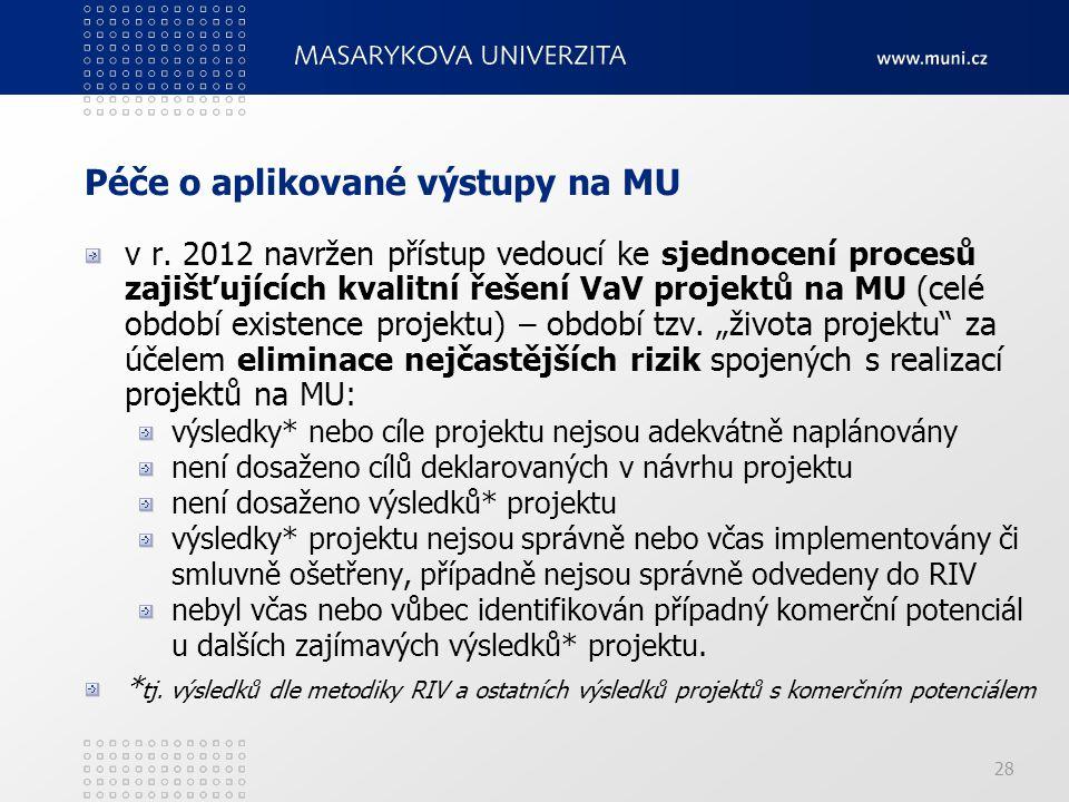 28 Péče o aplikované výstupy na MU v r.