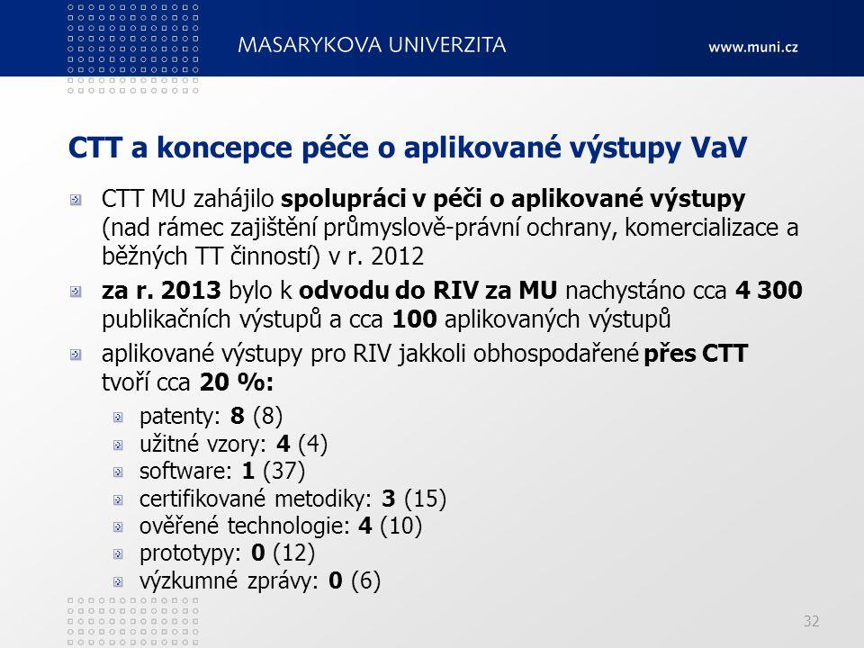 32 CTT a koncepce péče o aplikované výstupy VaV CTT MU zahájilo spolupráci v péči o aplikované výstupy (nad rámec zajištění průmyslově-právní ochrany, komercializace a běžných TT činností) v r.