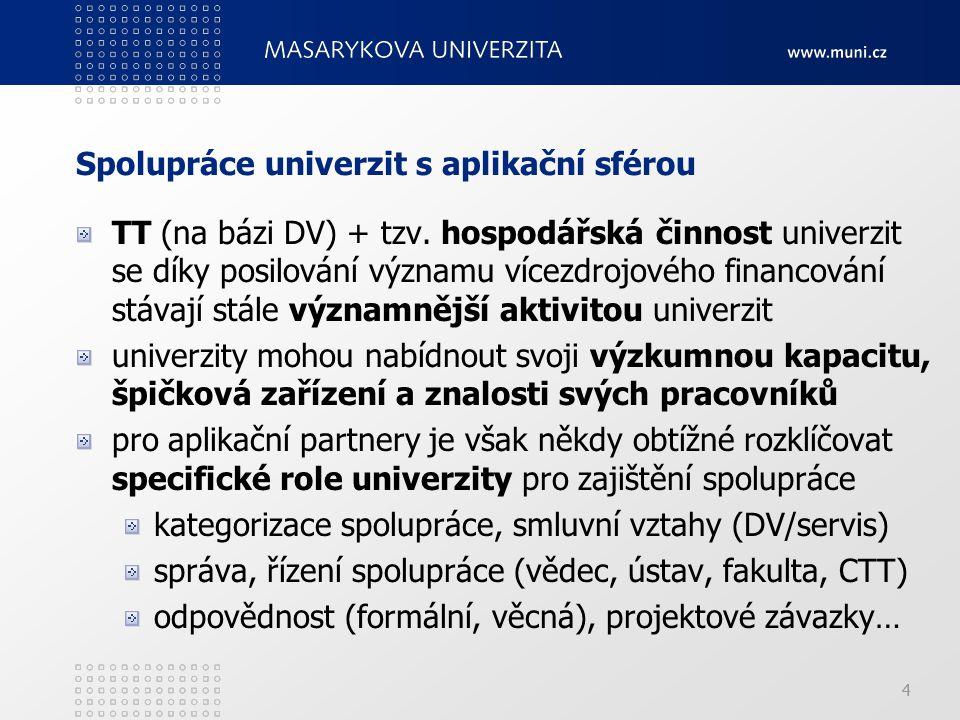 44 Spolupráce univerzit s aplikační sférou TT (na bázi DV) + tzv.